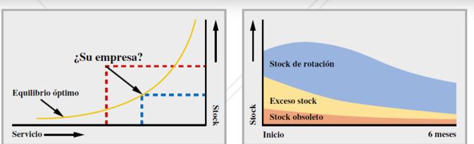 Software de optimización de inventarios